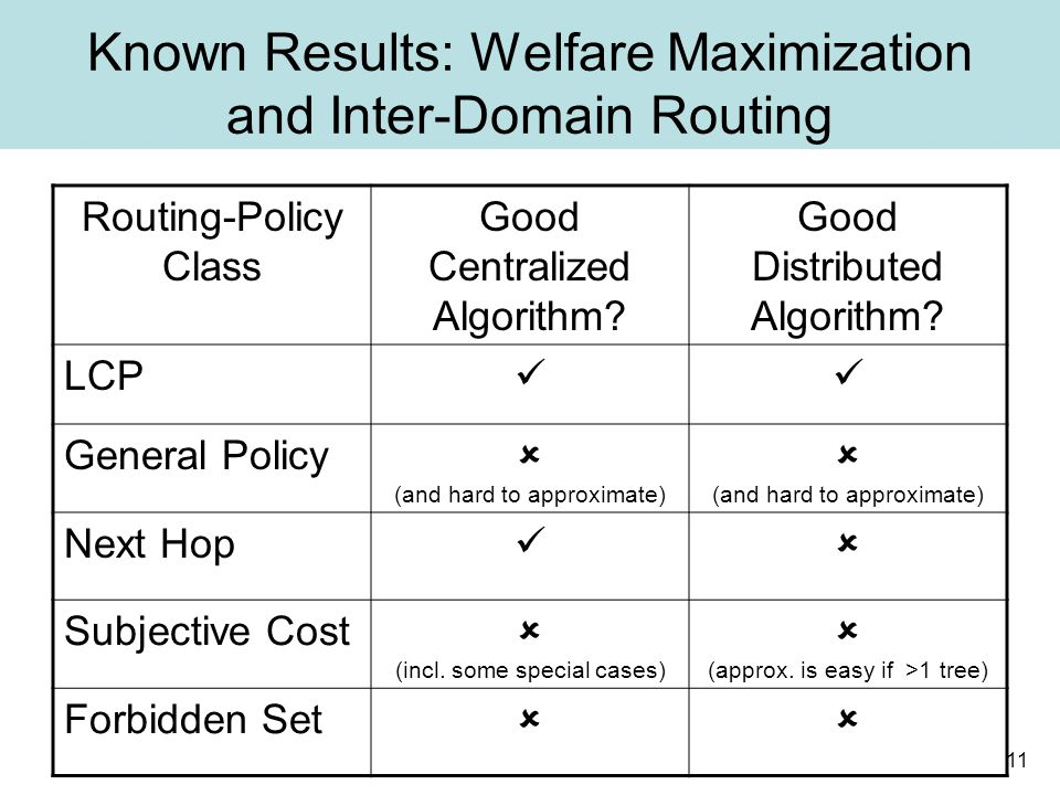 11 Known Results: Welfare Maximization and Inter-Domain Routing Routing-Policy Class Good Centralized Algorithm.