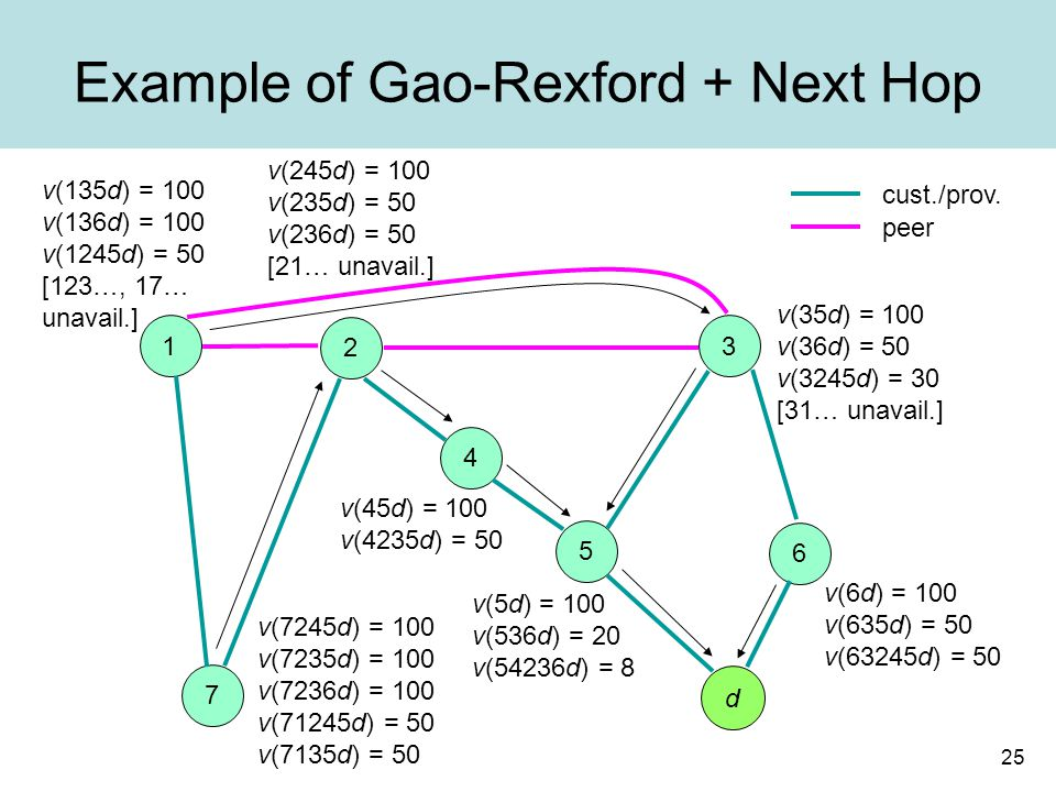 25 Example of Gao-Rexford + Next Hop peer cust./prov.