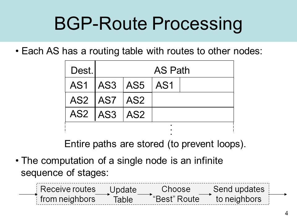 4 BGP-Route Processing Each AS has a routing table with routes to other nodes: Entire paths are stored (to prevent loops).