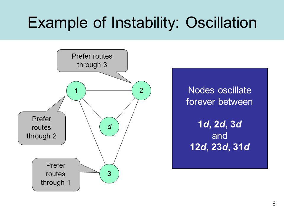 6 Example of Instability: Oscillation 1 2 d 3 Nodes oscillate forever between 1d, 2d, 3d and 12d, 23d, 31d Prefer routes through 2 Prefer routes through 3 Prefer routes through 1
