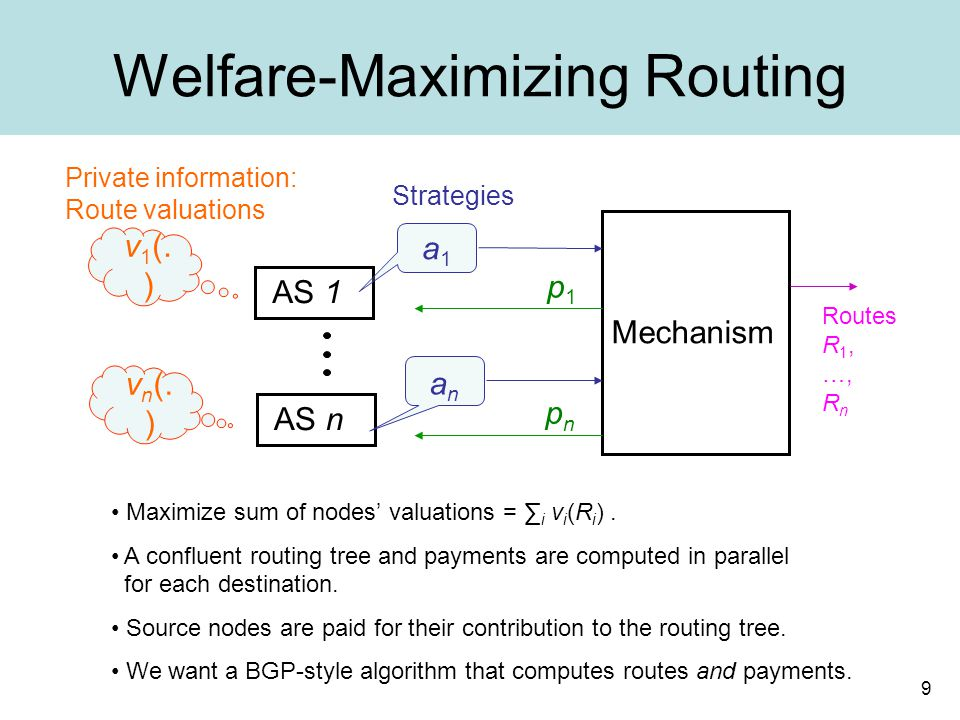 9 Welfare-Maximizing Routing AS 1 AS n Mechanism p1p1 pnpn v n (. ) v 1 (. ) a1a1 anan Private information: Route valuations Strategies Maximize sum o