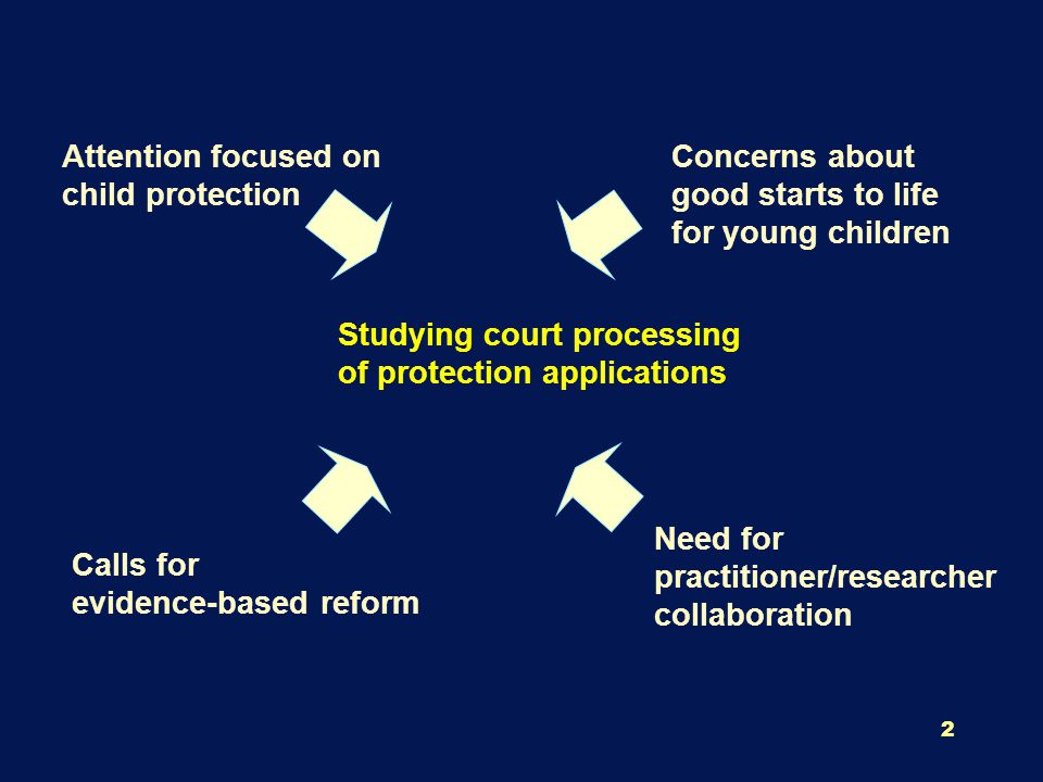 3 Attention Evidence-based Collaboration Studying court processing of protection applications Good start to life Protection, Secure, stable environments for children 0 to 47 months The court's contribution about 6% come to court The court's data-base Collaborative activities from start & throughout