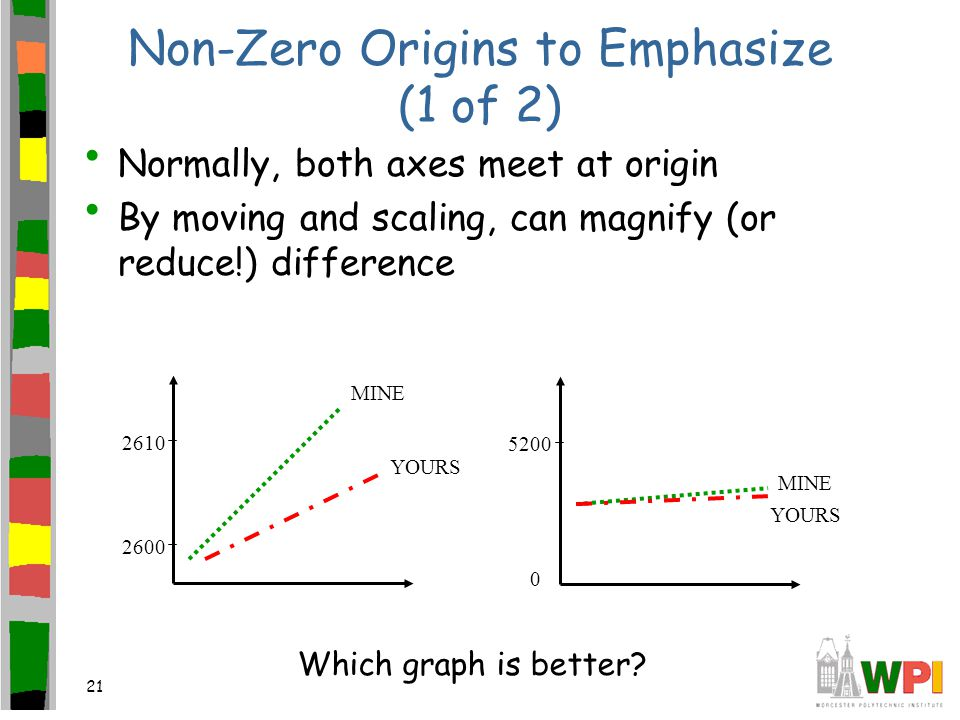 21 Non-Zero Origins to Emphasize (1 of 2) Normally, both axes meet at origin By moving and scaling, can magnify (or reduce!) difference MINE YOURS 260