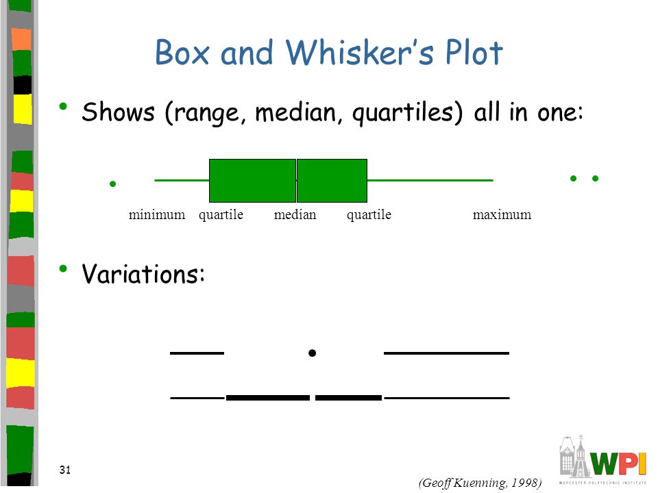 31 Box and Whisker's Plot Shows (range, median, quartiles) all in one: Variations: minimummaximumquartile median (Geoff Kuenning, 1998)