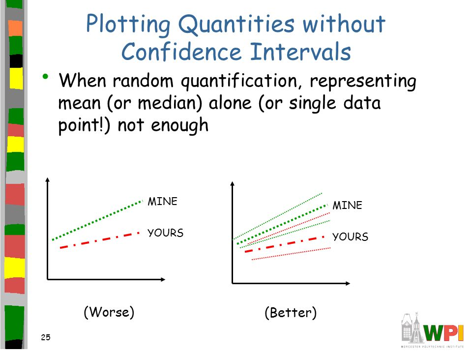 25 Plotting Quantities without Confidence Intervals When random quantification, representing mean (or median) alone (or single data point!) not enough MINE YOURS MINE YOURS (Worse) (Better)
