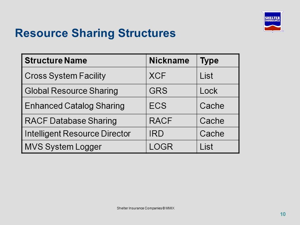 10 Shelter Insurance Companies © MMIX Resource Sharing Structures Structure NameNicknameType Cross System FacilityXCFList Global Resource SharingGRSLock Enhanced Catalog SharingECSCache RACF Database SharingRACFCache Intelligent Resource DirectorIRDCache MVS System LoggerLOGRList