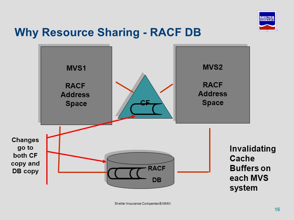 16 Shelter Insurance Companies © MMIX Why Resource Sharing - RACF DB MVS1 RACF Address Space MVS1 RACF Address Space MVS2 RACF Address Space MVS2 RACF Address Space CF RACF DB Invalidating Cache Buffers on each MVS system Changes go to both CF copy and DB copy