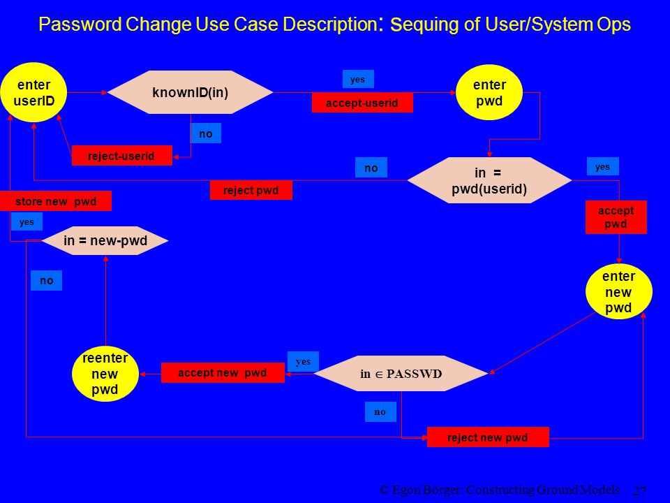 © Egon Börger: Constructing Ground Models 27 Password Change Use Case Description : s equing of User/System Ops enter pwd enter new pwd enter userID reject-userid accept-userid reenter new pwd reject pwd accept pwd reject new pwd accept new pwd in = pwd(userid) yes no knownID(in) yes no in  PASSWD no yes in = new-pwd store new pwd yes no