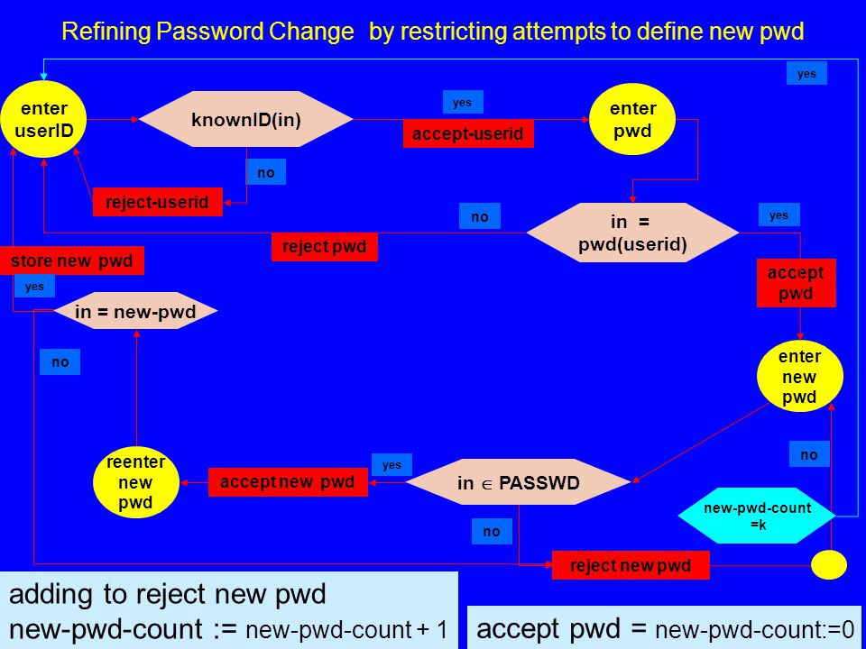 © Egon Börger: Constructing Ground Models 31 Refining Password Change by restricting attempts to define new pwd enter pwd enter new pwd enter userID reject-userid accept-userid reenter new pwd reject pwd accept pwd reject new pwd accept new pwd in = pwd(userid) yes no knownID(in) yes no in  PASSWD no yes in = new-pwd store new pwd yes no accept pwd = new-pwd-count:=0 adding to reject new pwd new-pwd-count := new-pwd-count + 1 new-pwd-count =k yes no