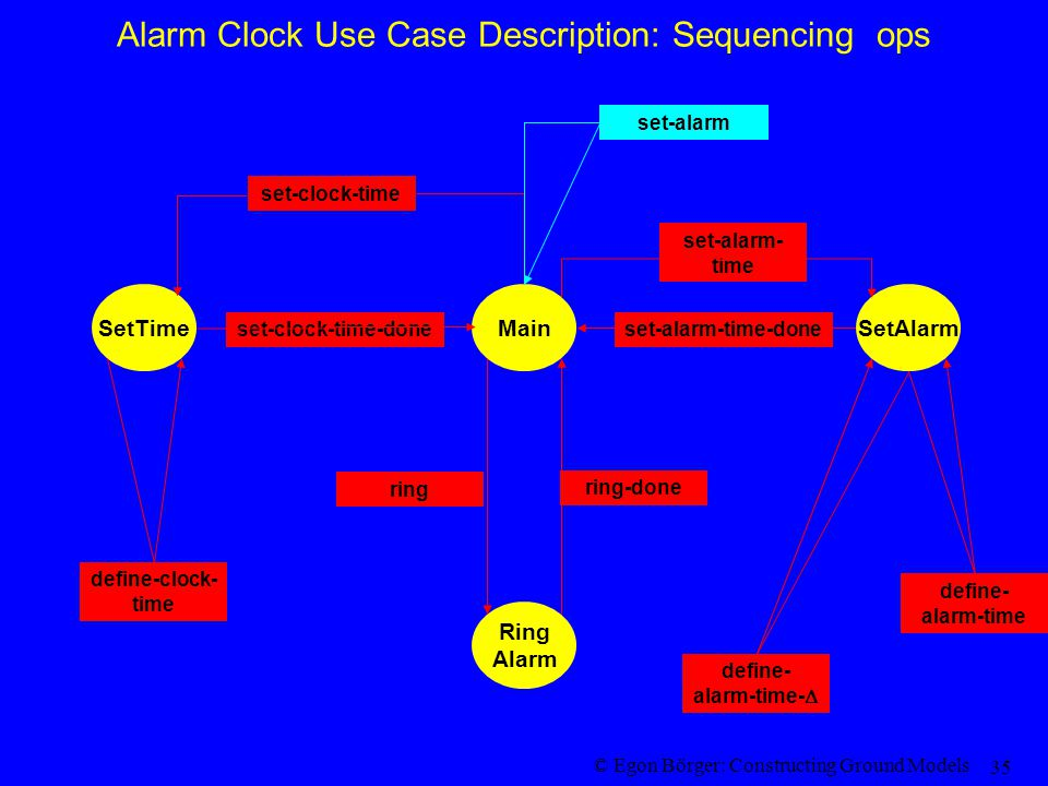 © Egon Börger: Constructing Ground Models 35 Alarm Clock Use Case Description: Sequencing ops MainSetTime Ring Alarm set-clock-time-doneset-alarm-time-done ring-done SetAlarm set-clock-time set-alarm- time ring define- alarm-time define- alarm-time-  define-clock- time set-alarm