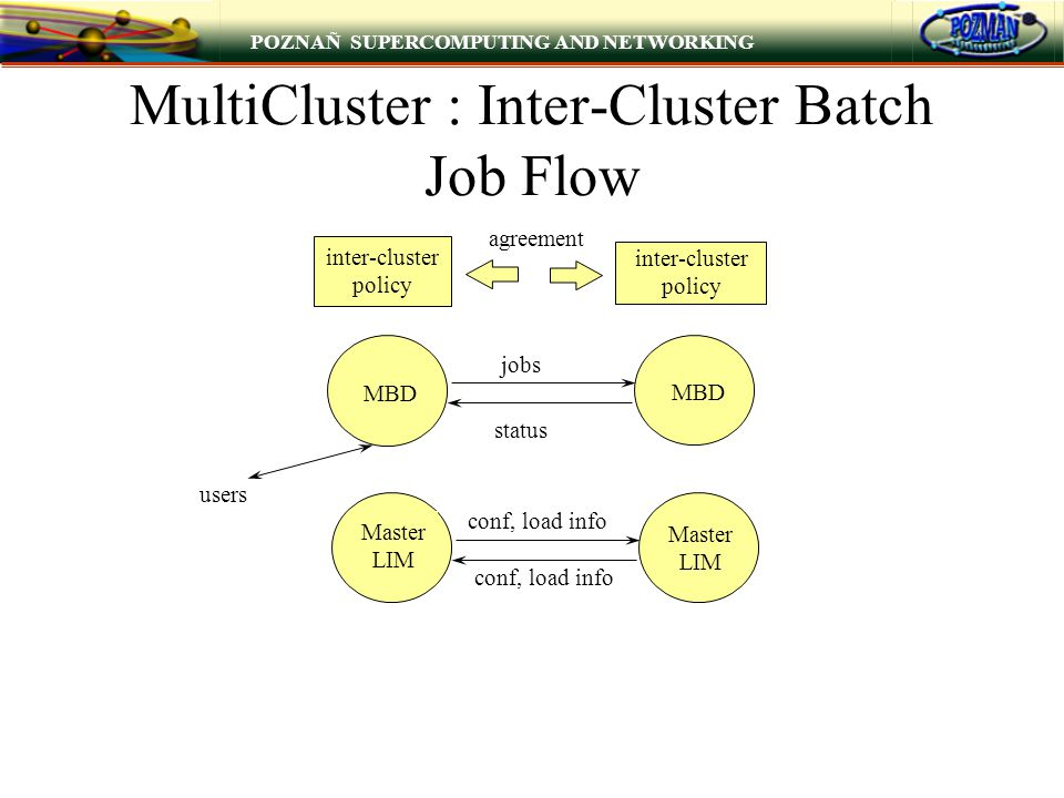 POZNAÑ SUPERCOMPUTING AND NETWORKING MultiCluster : Inter-Cluster Batch Job Flow MBD jobs status users inter-cluster policy inter-cluster policy agree