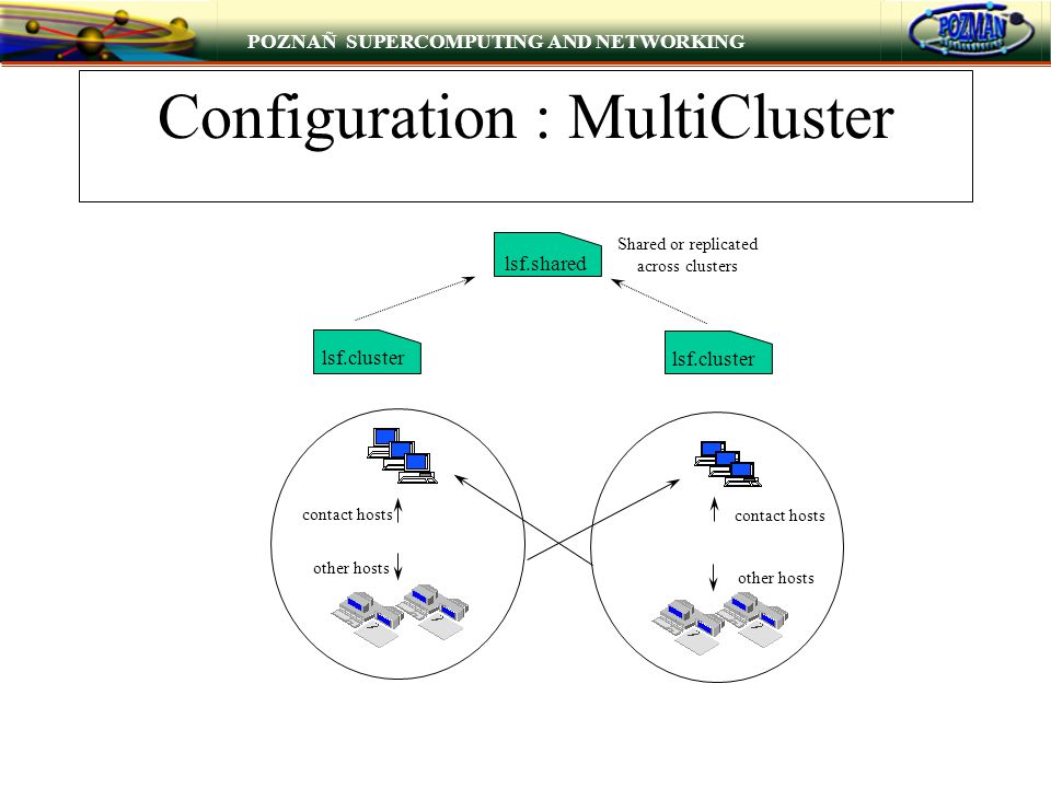 POZNAÑ SUPERCOMPUTING AND NETWORKING Configuration : MultiCluster lsf.shared Shared or replicated across clusters lsf.cluster contact hosts other hosts contact hosts other hosts