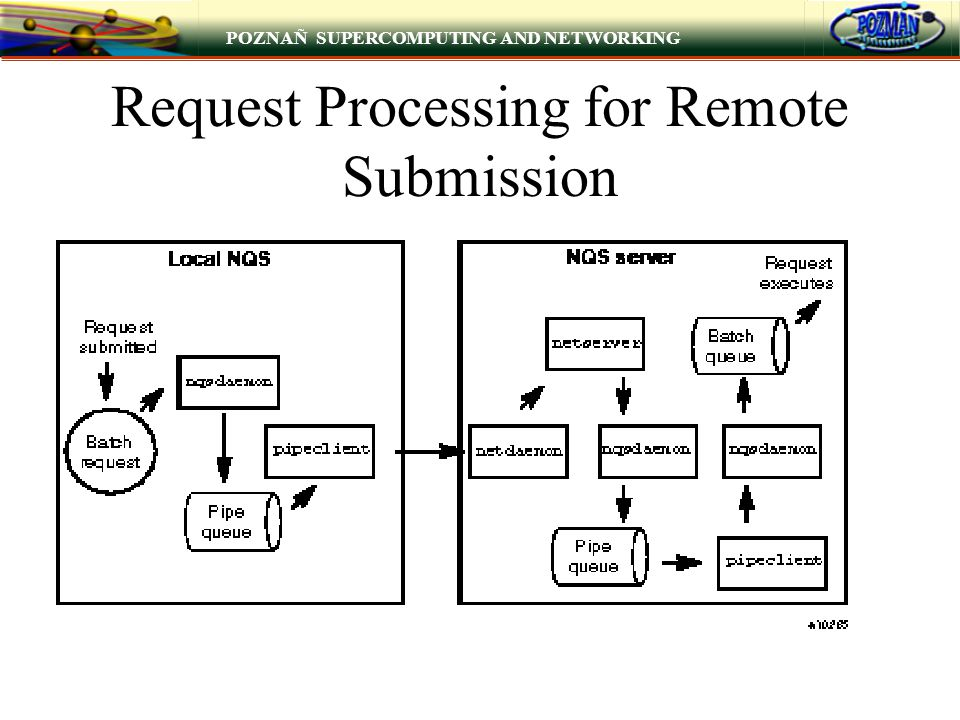 POZNAÑ SUPERCOMPUTING AND NETWORKING Request Processing for Remote Submission