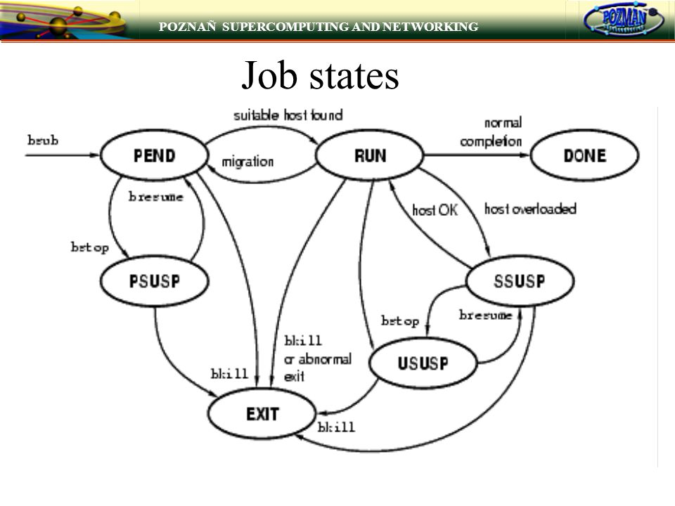 POZNAÑ SUPERCOMPUTING AND NETWORKING Job states