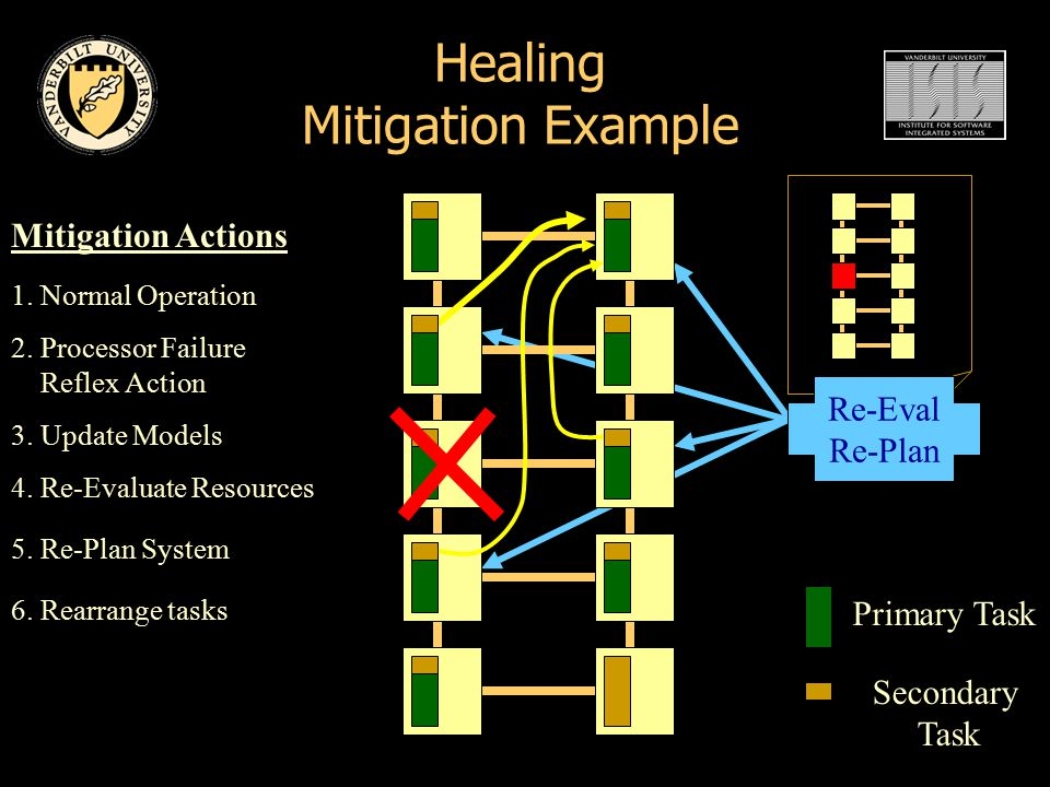 Healing Mitigation Example Primary Task Secondary Task 1.