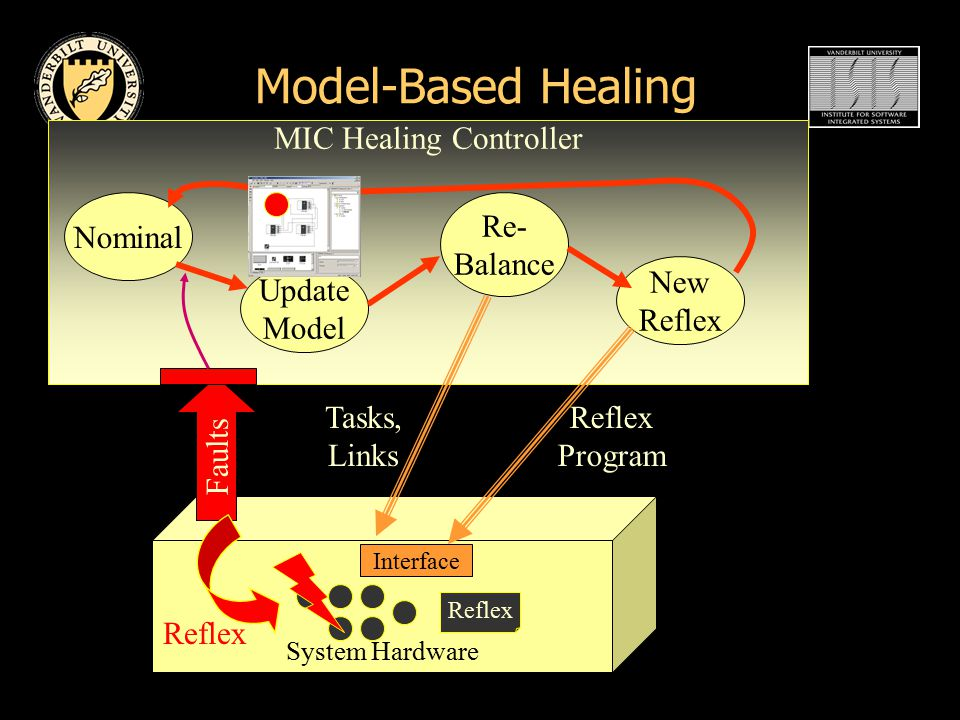 Model-Based Healing System Hardware MIC Healing Controller Nominal Faults Update Model Re- Balance New Reflex Interface Tasks, Links Reflex Program Reflex