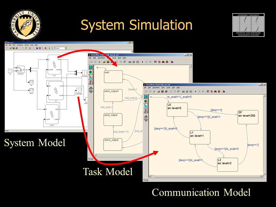 System Simulation System Model Task Model Communication Model