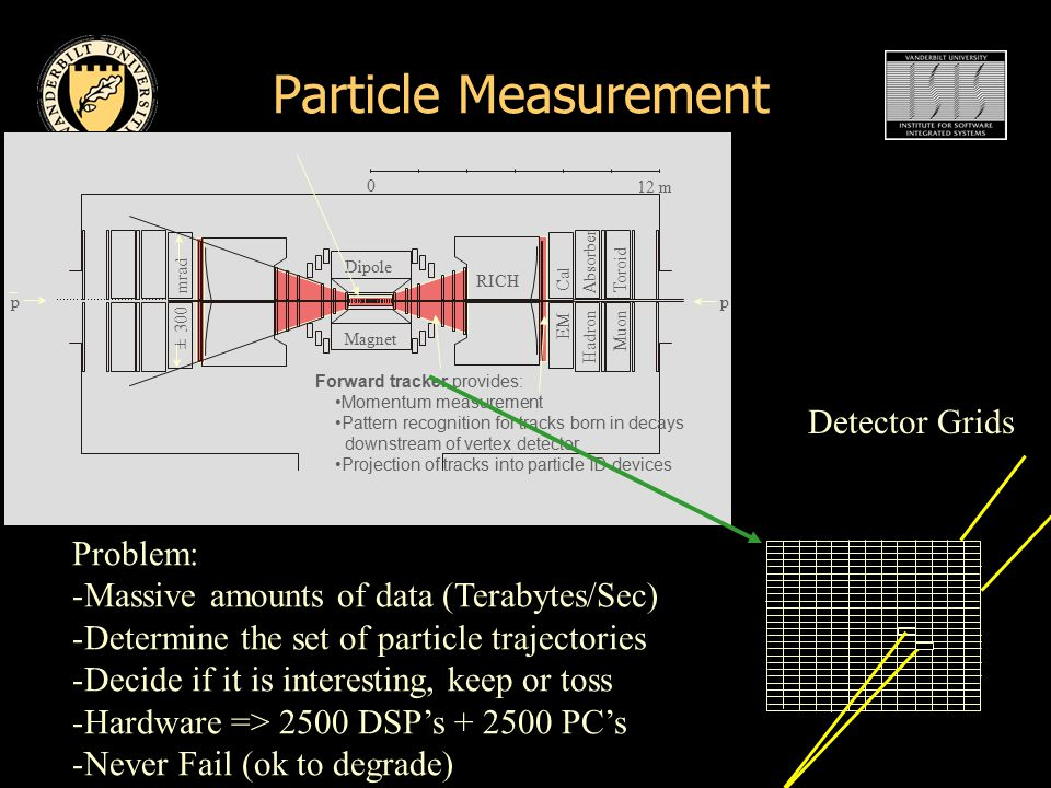 Particle Measurement 0 12 m p p Dipole RICH EM Cal Hadron Absorber Muon Toroid ± 300 mrad Magnet Forward tracker provides: Momentum measurement Pattern recognition for tracks born in decays downstream of vertex detector Projection of tracks into particle ID devices Detector Grids Problem: -Massive amounts of data (Terabytes/Sec) -Determine the set of particle trajectories -Decide if it is interesting, keep or toss -Hardware => 2500 DSP's + 2500 PC's -Never Fail (ok to degrade)