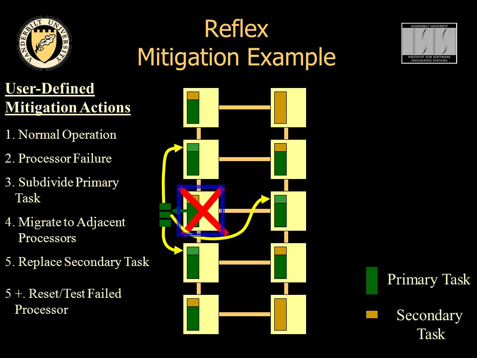 Reflex Mitigation Example Primary Task Secondary Task 1.
