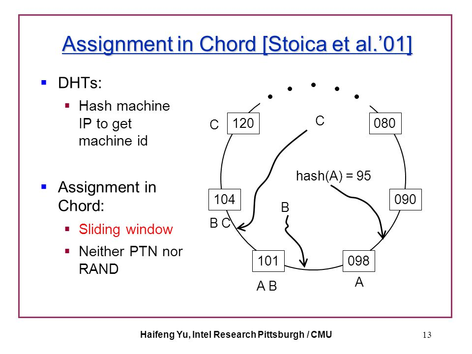 Haifeng Yu, Intel Research Pittsburgh / CMU13 Assignment in Chord [Stoica et al.'01]  DHTs:  Hash machine IP to get machine id  Assignment in Chord