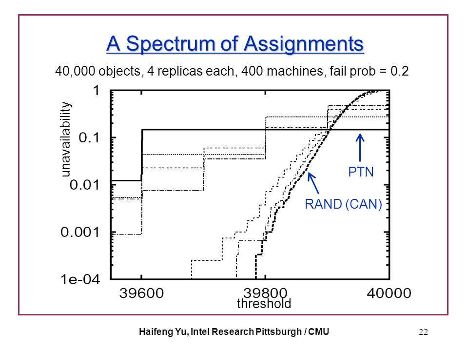 Haifeng Yu, Intel Research Pittsburgh / CMU22 A Spectrum of Assignments 40,000 objects, 4 replicas each, 400 machines, fail prob = 0.2 threshold unava