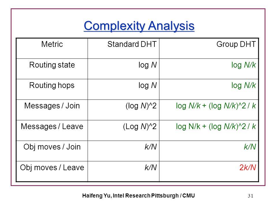 Haifeng Yu, Intel Research Pittsburgh / CMU31 Complexity Analysis MetricStandard DHTGroup DHT Routing statelog Nlog N/k Routing hopslog Nlog N/k Messages / Join(log N)^2log N/k + (log N/k)^2 / k Messages / Leave(Log N)^2log N/k + (log N/k)^2 / k Obj moves / Joink/N Obj moves / Leavek/N2k/N