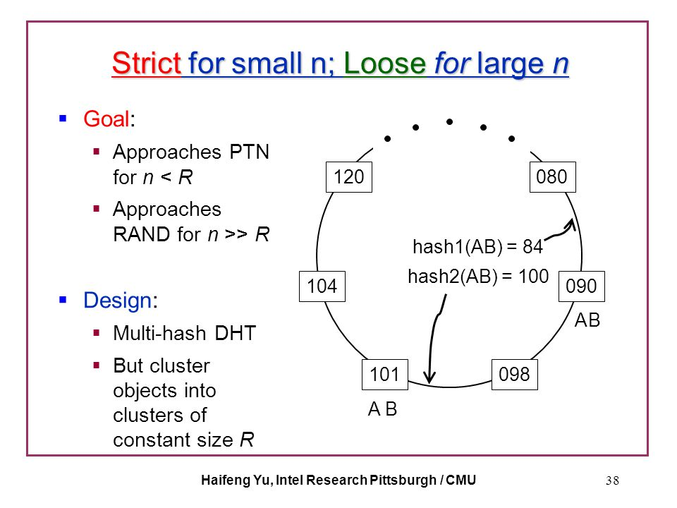 Haifeng Yu, Intel Research Pittsburgh / CMU38 Strict for small n; Loose for large n  Goal:  Approaches PTN for n < R  Approaches RAND for n >> R 