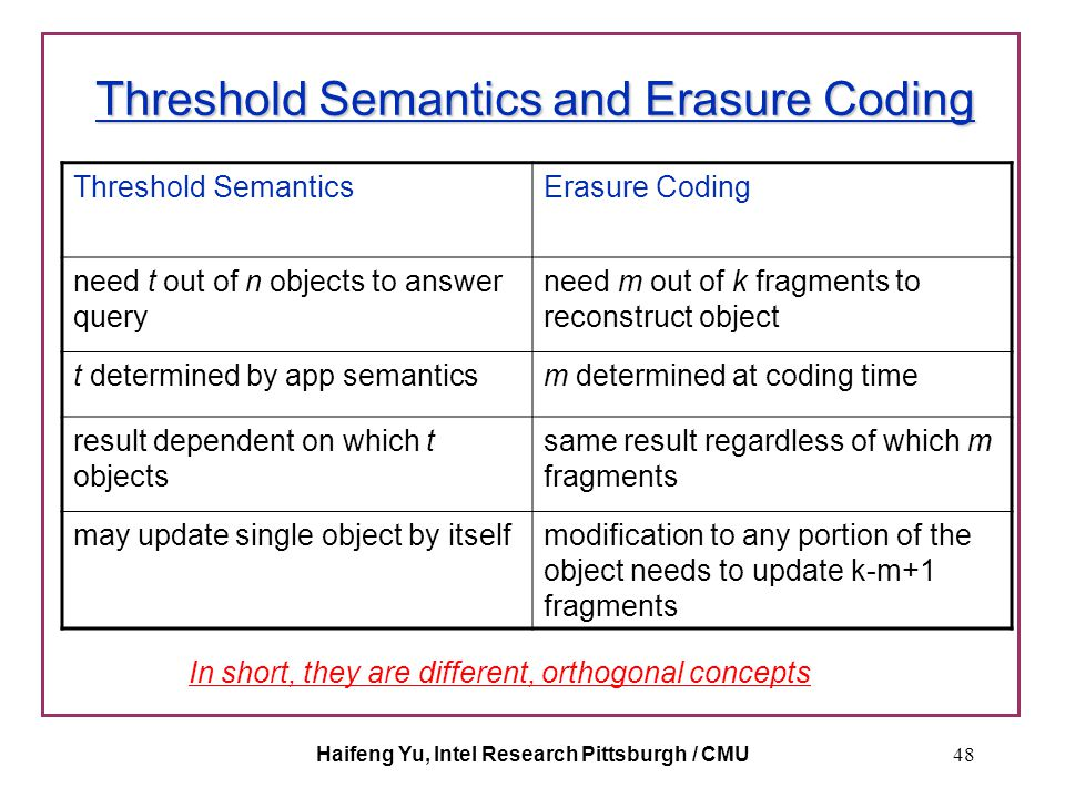 Haifeng Yu, Intel Research Pittsburgh / CMU48 Threshold Semantics and Erasure Coding Threshold SemanticsErasure Coding need t out of n objects to answ