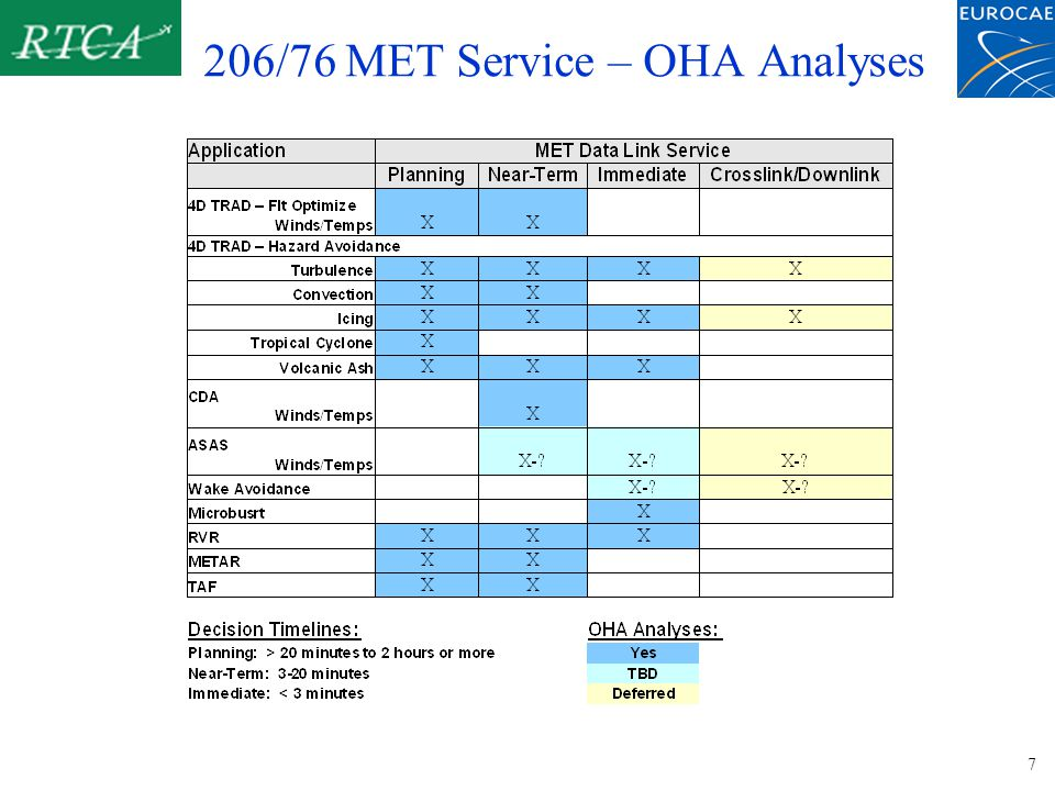 206/76 AIS Service - OHA Analyses AIS CategoryAeronautical UpdateBaseline Synch Aerodromes (Runway, Taxiway) X Deferred Terrain and Obstacle (All including Terminal) X Comm, NavAids (Safety of Flt, Surveillance Equipment) X Airspace (Routes, TMAs, Restricted Areas) X Services (Change in Hrs, Fuel/Customs Unavail) X Other (TBD) ??