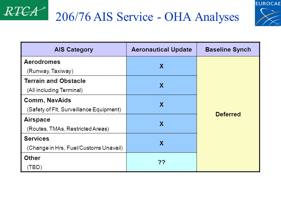 206/76 AIS Service - OHA Analyses AIS CategoryAeronautical UpdateBaseline Synch Aerodromes (Runway, Taxiway) X Deferred Terrain and Obstacle (All including Terminal) X Comm, NavAids (Safety of Flt, Surveillance Equipment) X Airspace (Routes, TMAs, Restricted Areas) X Services (Change in Hrs, Fuel/Customs Unavail) X Other (TBD)