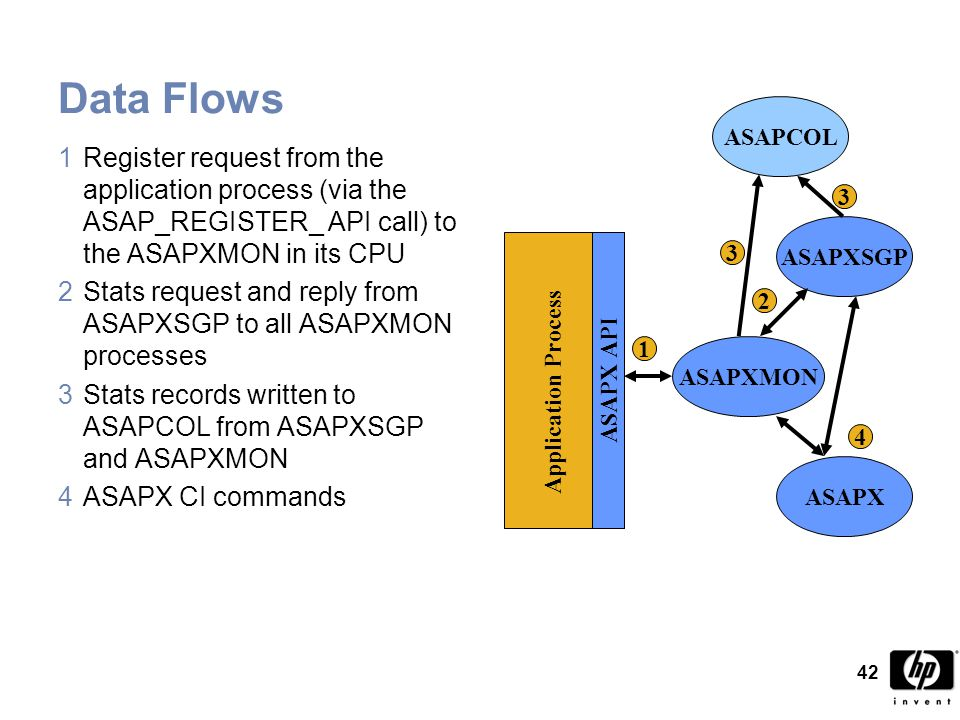 42 Data Flows 1Register request from the application process (via the ASAP_REGISTER_ API call) to the ASAPXMON in its CPU 2Stats request and reply from ASAPXSGP to all ASAPXMON processes 3Stats records written to ASAPCOL from ASAPXSGP and ASAPXMON 4ASAPX CI commands ASAPXMON ASAPXSGP ASAPX Application Process ASAPX API 1 2 3 4 3 ASAPCOL