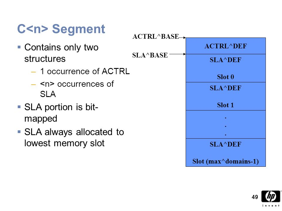 49 C Segment  Contains only two structures –1 occurrence of ACTRL – occurrences of SLA  SLA portion is bit- mapped  SLA always allocated to lowest memory slot ACTRL^DEF SLA^DEF Slot 0 SLA^DEF Slot 1......