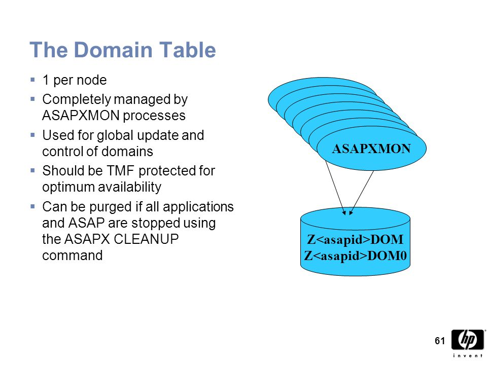 61 Z DOM Z DOM0 The Domain Table  1 per node  Completely managed by ASAPXMON processes  Used for global update and control of domains  Should be TMF protected for optimum availability  Can be purged if all applications and ASAP are stopped using the ASAPX CLEANUP command ASAPXMON