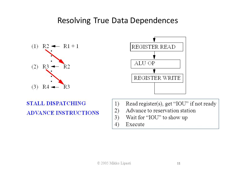 © 2005 Mikko Lipasti 11 Resolving True Data Dependences 1)Read register(s), get IOU if not ready 2)Advance to reservation station 3)Wait for IOU to show up 4)Execute