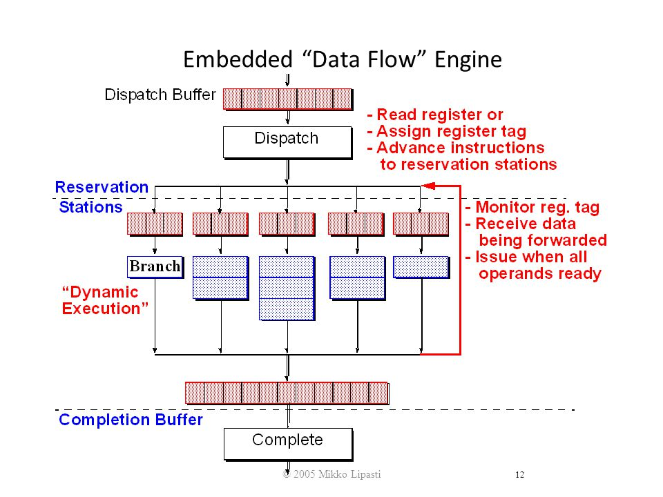 © 2005 Mikko Lipasti 12 Embedded Data Flow Engine