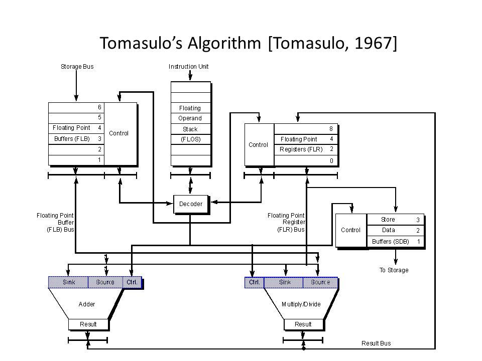 Tomasulo's Algorithm [Tomasulo, 1967]