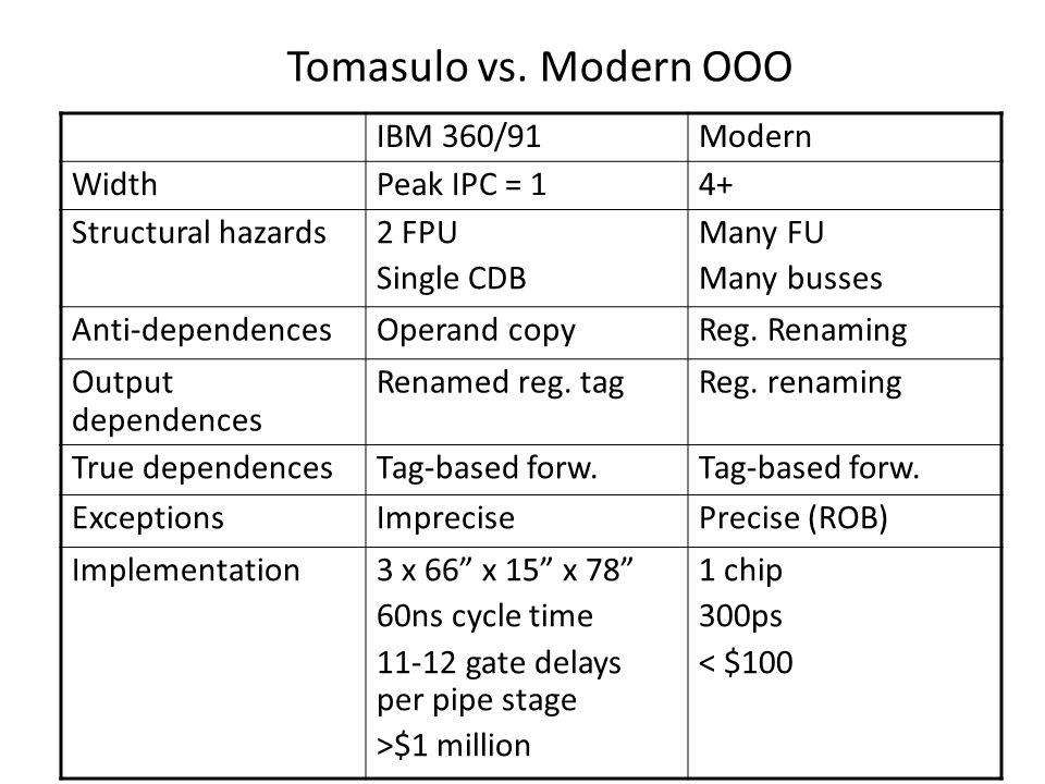 Tomasulo vs.