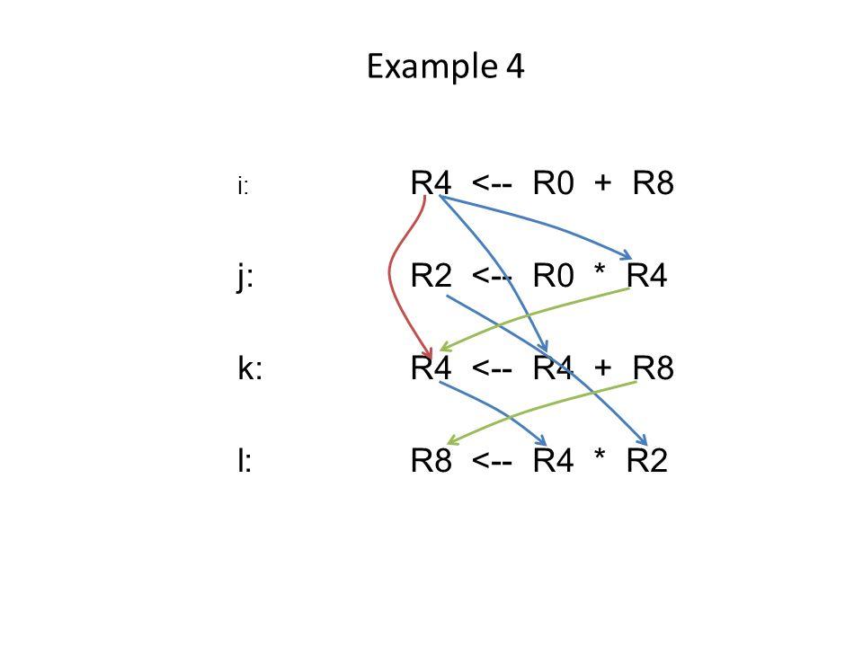 Example 4 i: R4 <-- R0 + R8 j:R2 <-- R0 * R4 k:R4 <-- R4 + R8 l:R8 <-- R4 * R2