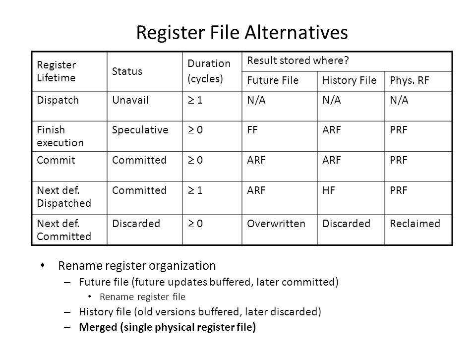 Register File Alternatives Rename register organization – Future file (future updates buffered, later committed) Rename register file – History file (old versions buffered, later discarded) – Merged (single physical register file) Register Lifetime Status Duration (cycles) Result stored where.