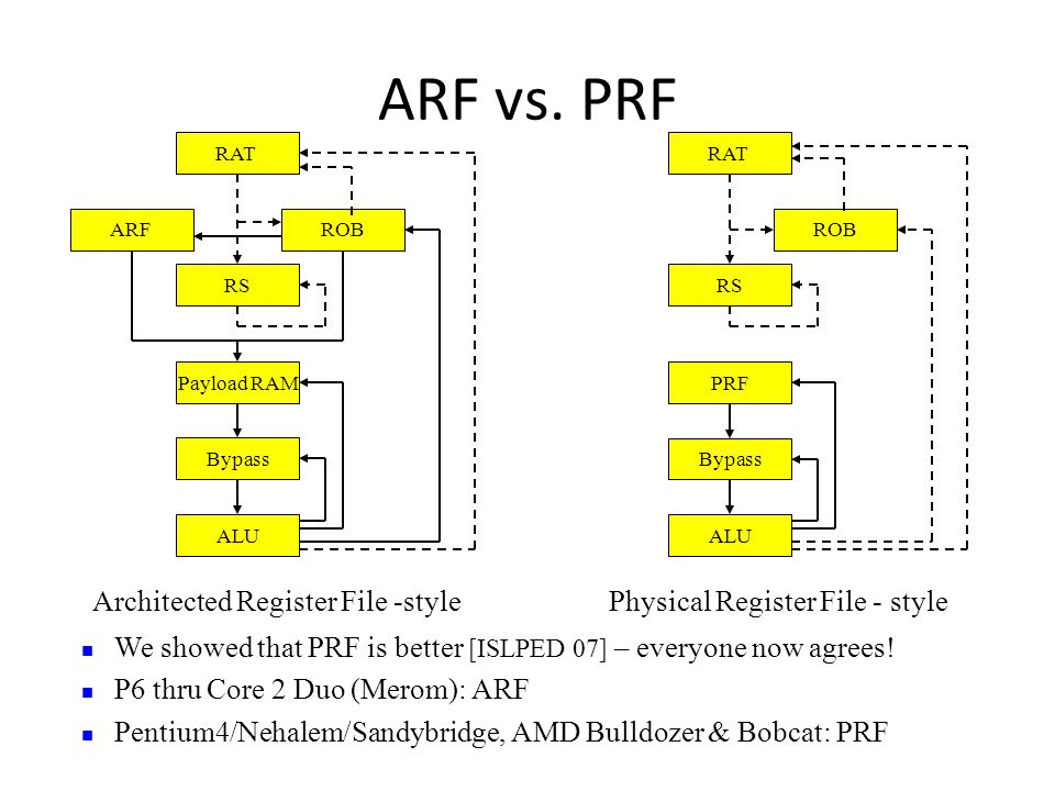 ARF vs. PRF Architected Register File -style RAT ARFROB RS Payload RAM Bypass ALU We showed that PRF is better [ISLPED 07] – everyone now agrees! P6 t