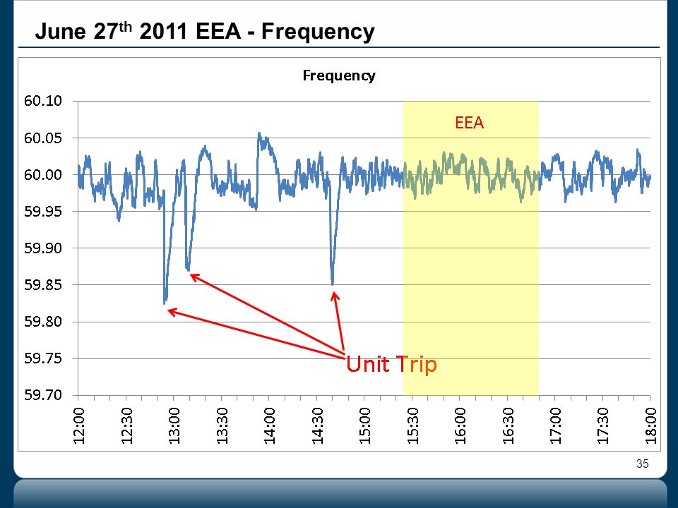 35 June 27 th 2011 EEA - Frequency