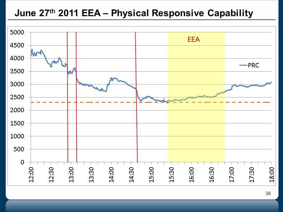 36 June 27 th 2011 EEA – Physical Responsive Capability