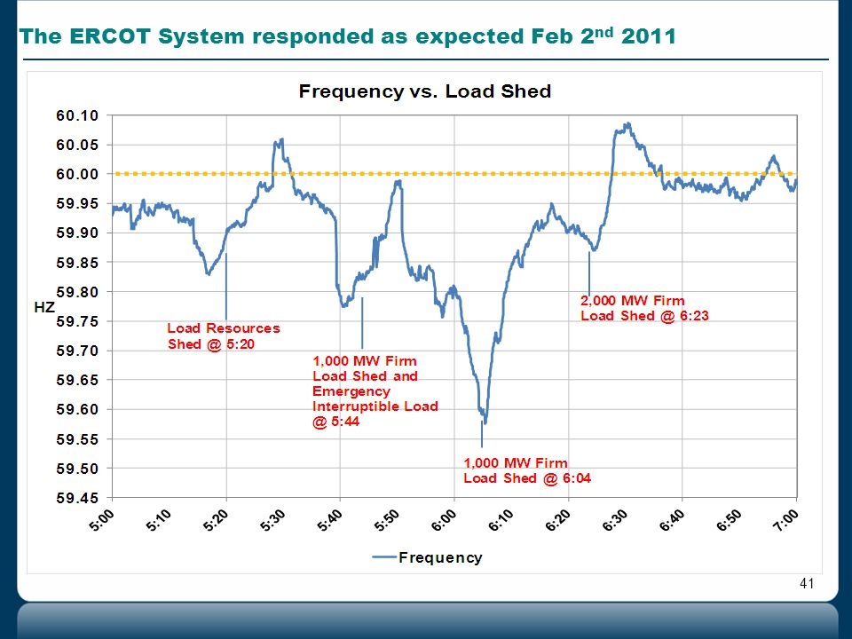 41 The ERCOT System responded as expected Feb 2 nd 2011