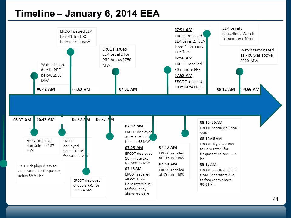 44 07:51 AM ERCOT recalled EEA Level 2. EEA Level 1 remains in effect 07:56 AM ERCOT recalled 30 minute ERS 07:58 AM ERCOT recalled 10 minute ERS. ERC