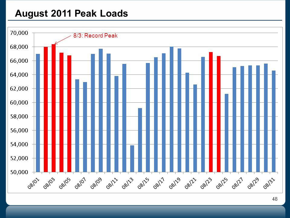 48 August 2011 Peak Loads 8/3: Record Peak