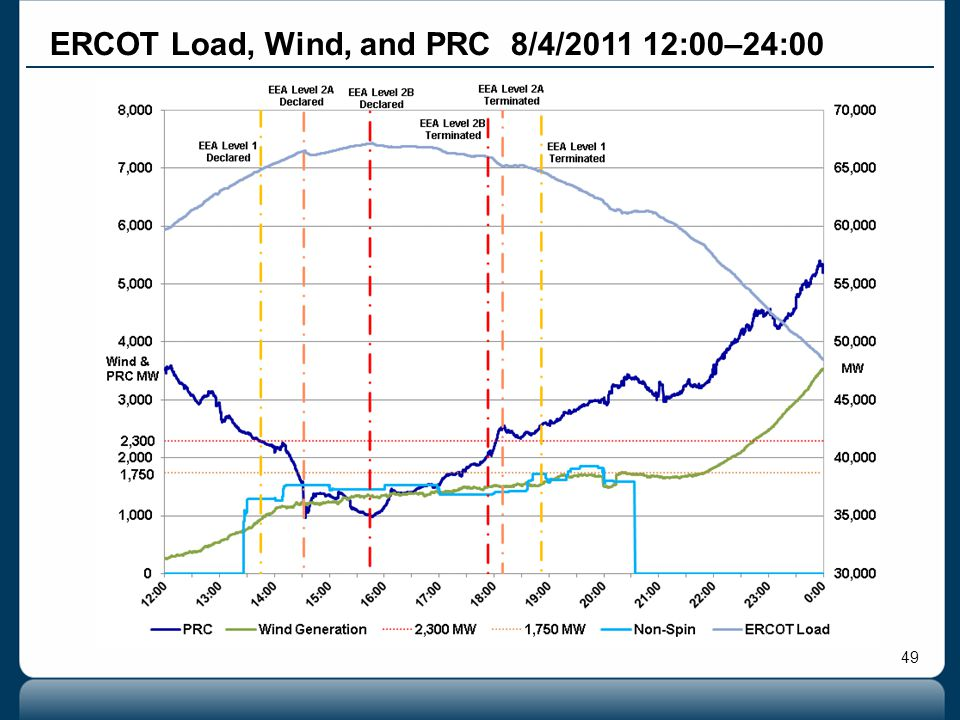 49 ERCOT Load, Wind, and PRC 8/4/2011 12:00–24:00