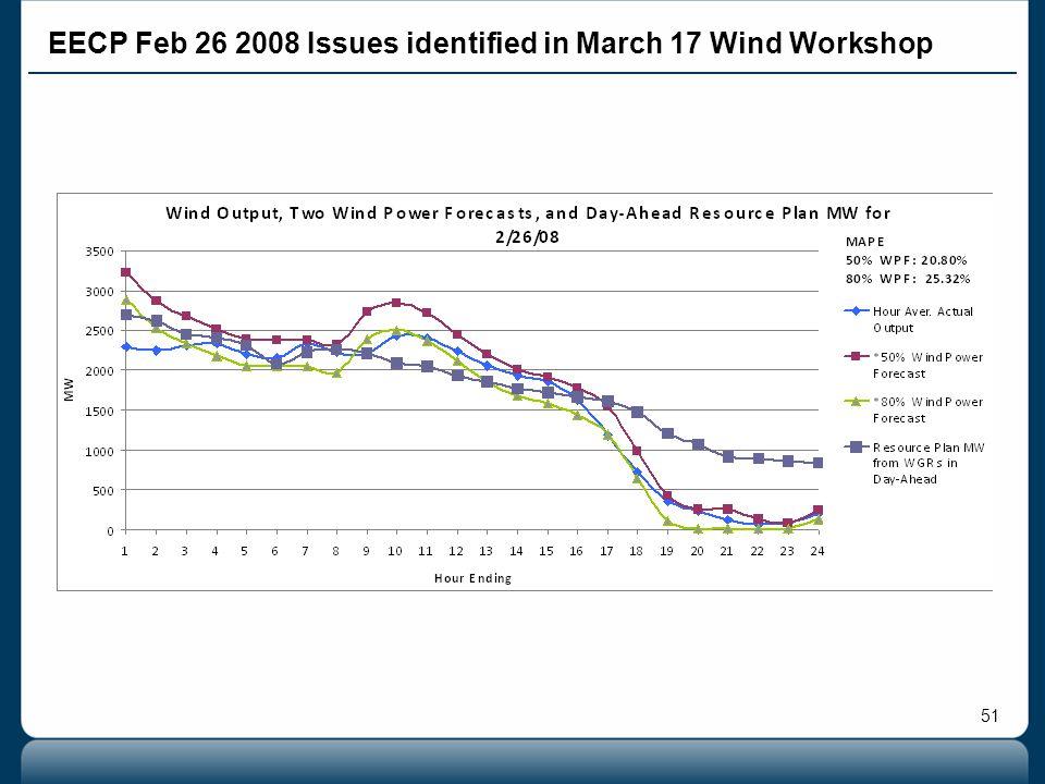 51 EECP Feb 26 2008 Issues identified in March 17 Wind Workshop