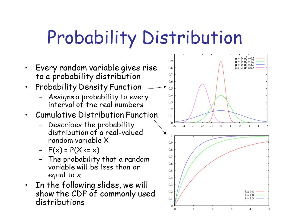 Probability Distribution Every random variable gives rise to a probability distribution Probability Density Function –Assigns a probability to every interval of the real numbers Cumulative Distribution Function –Describes the probability distribution of a real-valued random variable X –F(x) = P(X <= x) –The probability that a random variable will be less than or equal to x In the following slides, we will show the CDF of commonly used distributions