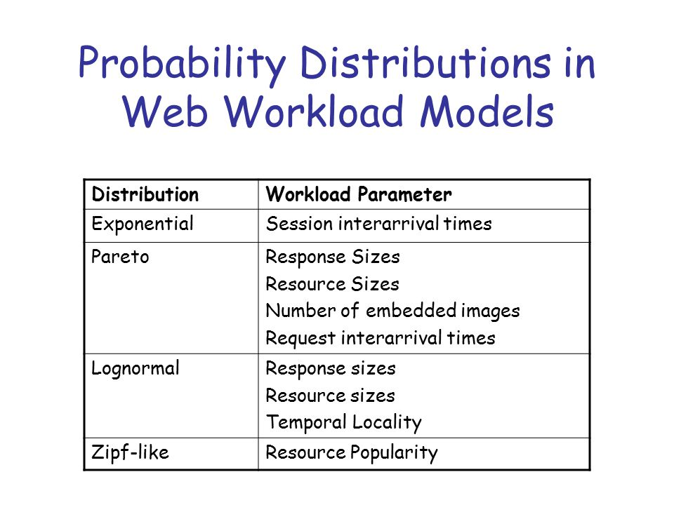 Probability Distributions in Web Workload Models DistributionWorkload Parameter ExponentialSession interarrival times ParetoResponse Sizes Resource Sizes Number of embedded images Request interarrival times LognormalResponse sizes Resource sizes Temporal Locality Zipf-likeResource Popularity