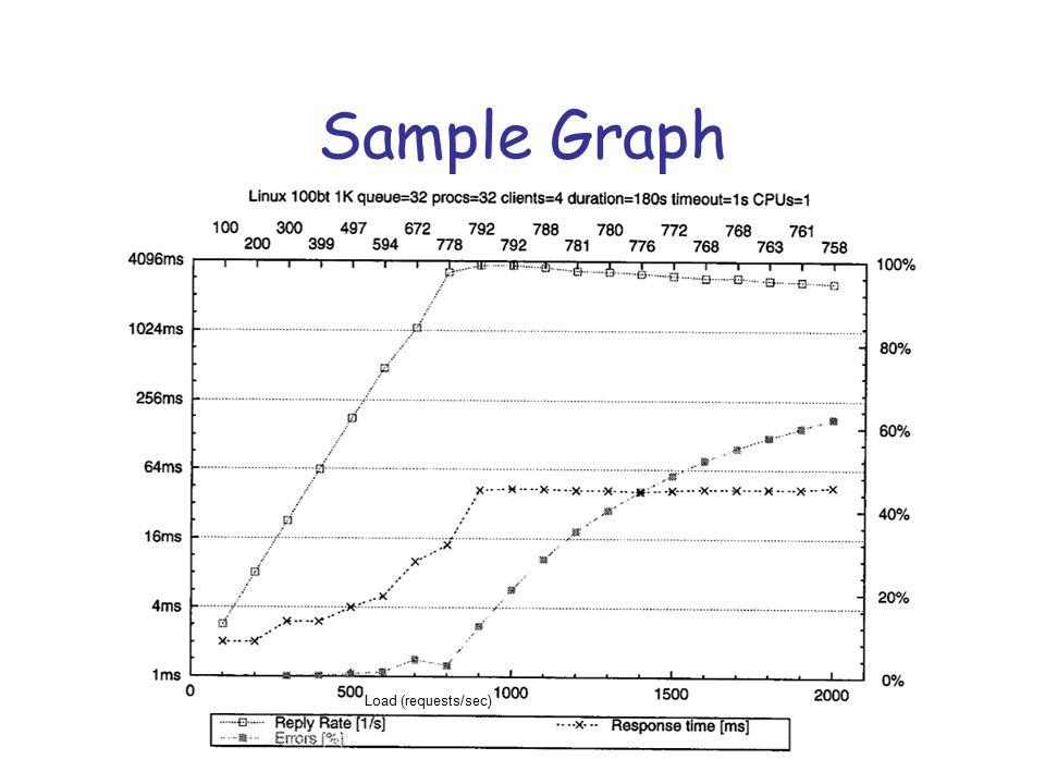 Sample Graph Load (requests/sec)